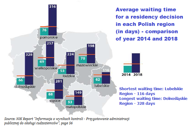 How long does it take to get Residence Permit in each Polish Voivodeship Office?
